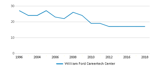 This chart display the total teachers of William Ford Careertech Center by year, with the latest 2017-18 school year data.