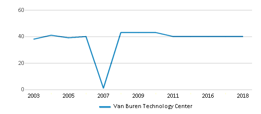 This chart display the total teachers of Van Buren Technology Center by year, with the latest 2017-18 school year data.