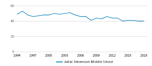 This chart display the total teachers of Adlai Stevenson Middle School by year, with the latest 2017-18 school year data.