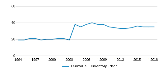 This chart display the total teachers of Fennville Elementary School by year, with the latest 2017-18 school year data.