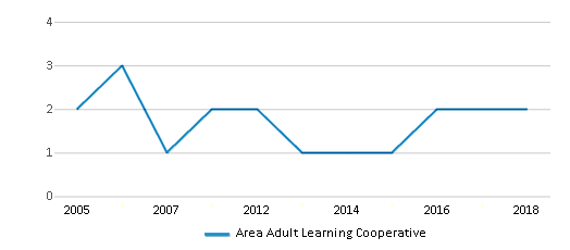This chart display the total teachers of Area Adult Learning Cooperative by year, with the latest 2017-18 school year data.