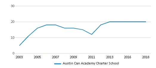 This chart display the total teachers of Austin Can Academy Charter School by year, with the latest 2017-18 school year data.