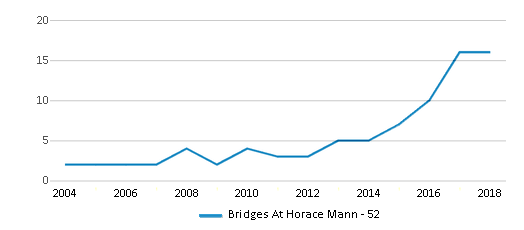 This chart display the total teachers of Bridges At Horace Mann - 52 by year, with the latest 2017-18 school year data.