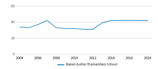 This chart display the total teachers of Baker-butler Elementary School by year, with the latest 2017-18 school year data.
