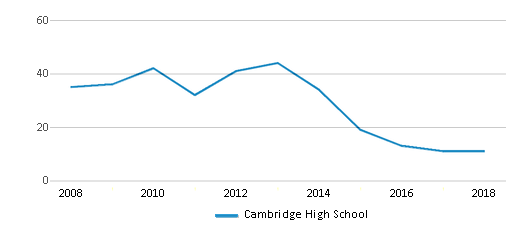 This chart display the total teachers of Cambridge High School by year, with the latest 2017-18 school year data.