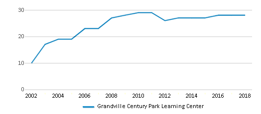 This chart display the total teachers of Grandville Century Park Learning Center by year, with the latest 2017-18 school year data.