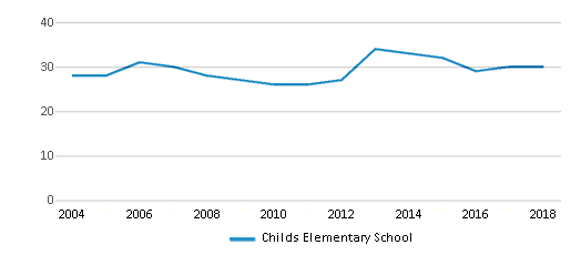 This chart display the total teachers of Childs Elementary School by year, with the latest 2017-18 school year data.