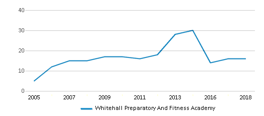 This chart display the total teachers of Whitehall Preparatory And Fitness Academy by year, with the latest 2017-18 school year data.