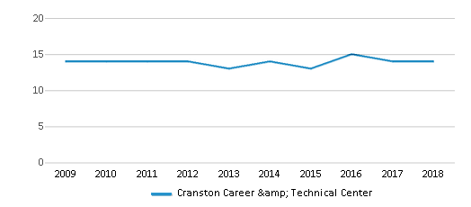 This chart display the total teachers of Cranston Career & Technical Center by year, with the latest 2017-18 school year data.