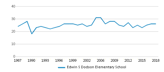 This chart display the total teachers of Edwin S Dodson Elementary School by year, with the latest 2017-18 school year data.
