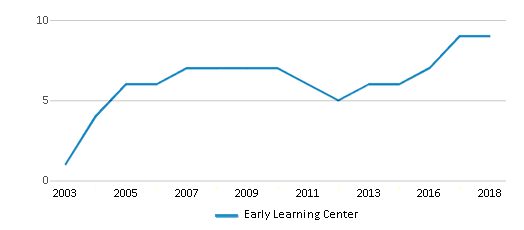 This chart display the total teachers of Early Learning Center by year, with the latest 2017-18 school year data.