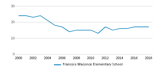 This chart display the total teachers of Francois Maconce Elementary School by year, with the latest 2017-18 school year data.