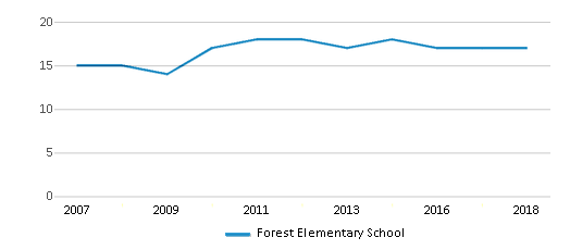 This chart display the total teachers of Forest Elementary School by year, with the latest 2017-18 school year data.