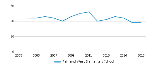 This chart display the total teachers of Fairland West Elementary School by year, with the latest 2017-18 school year data.