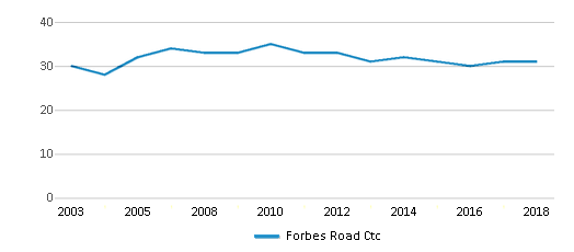 This chart display the total teachers of Forbes Road Ctc by year, with the latest 2017-18 school year data.