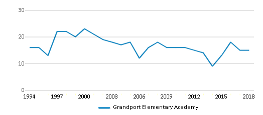 This chart display the total teachers of Grandport Elementary Academy by year, with the latest 2017-18 school year data.