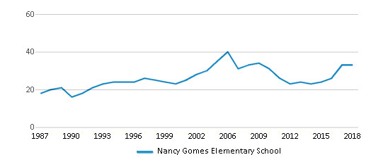 This chart display the total teachers of Nancy Gomes Elementary School by year, with the latest 2017-18 school year data.