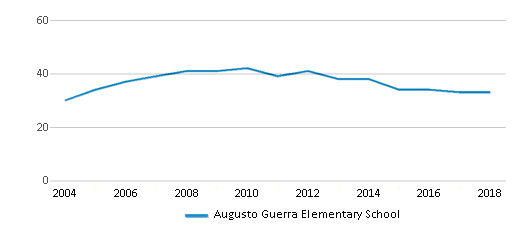 This chart display the total teachers of Augusto Guerra Elementary School by year, with the latest 2017-18 school year data.