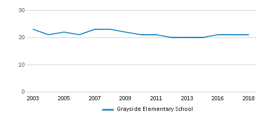 This chart display the total teachers of Grayside Elementary School by year, with the latest 2017-18 school year data.