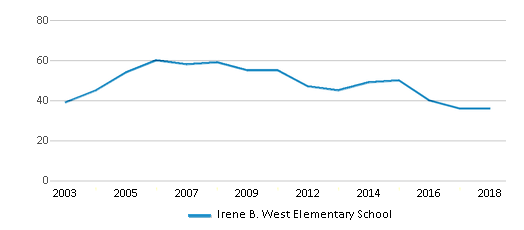 This chart display the total teachers of Irene B. West Elementary School by year, with the latest 2017-18 school year data.