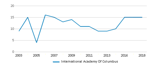 This chart display the total teachers of International Academy Of Columbus by year, with the latest 2017-18 school year data.