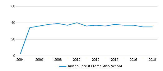 This chart display the total teachers of Knapp Forest Elementary School by year, with the latest 2017-18 school year data.