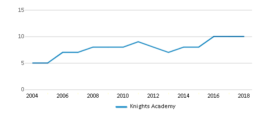 This chart display the total teachers of Knights Academy by year, with the latest 2017-18 school year data.