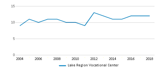 This chart display the total teachers of Lake Region Vocational Center by year, with the latest 2017-18 school year data.