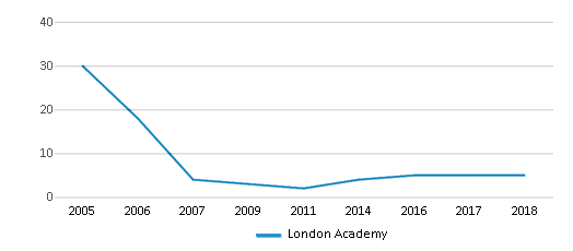This chart display the total teachers of London Academy by year, with the latest 2017-18 school year data.