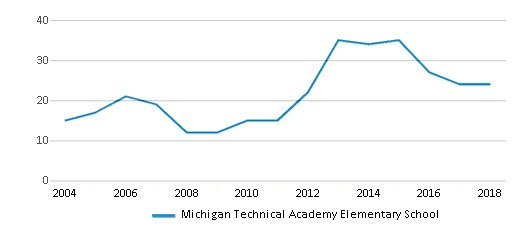 This chart display the total teachers of Michigan Technical Academy Elementary School by year, with the latest 2017-18 school year data.