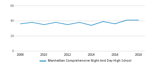 This chart display the total teachers of Manhattan Comprehensive Night And Day High School by year, with the latest 2017-18 school year data.