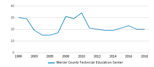This chart display the total teachers of Mercer County Technical Education Center by year, with the latest 2017-18 school year data.