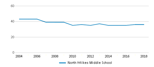 This chart display the total teachers of North Wilkes Middle School by year, with the latest 2017-18 school year data.
