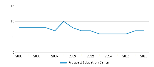 This chart display the total teachers of Prospect Education Center by year, with the latest 2017-18 school year data.