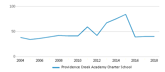 This chart display the total teachers of Providence Creek Academy Charter School by year, with the latest 2017-18 school year data.