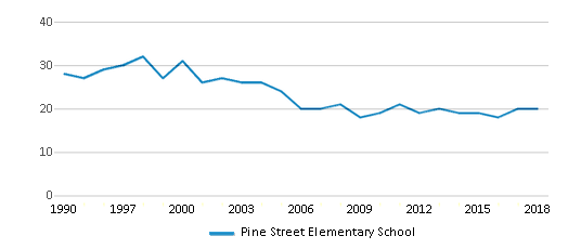 This chart display the total teachers of Pine Street Elementary School by year, with the latest 2017-18 school year data.