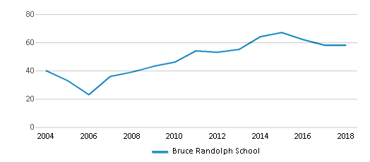 This chart display the total teachers of Bruce Randolph School by year, with the latest 2017-18 school year data.