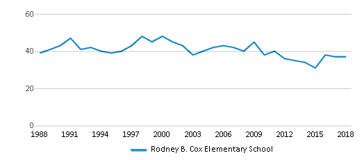 This chart display the total teachers of Rodney B. Cox Elementary School by year, with the latest 2017-18 school year data.