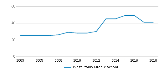 This chart display the total teachers of West Stanly Middle School by year, with the latest 2017-18 school year data.