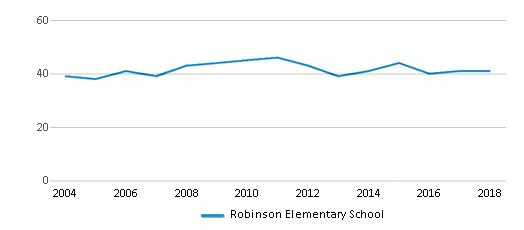 This chart display the total teachers of Robinson Elementary School by year, with the latest 2017-18 school year data.