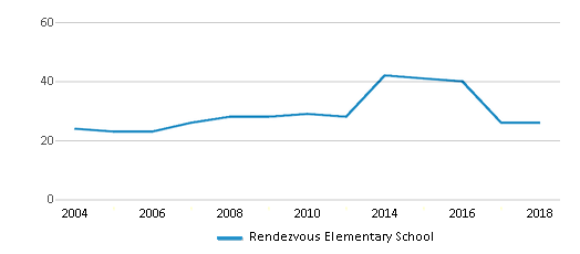 This chart display the total teachers of Rendezvous Elementary School by year, with the latest 2017-18 school year data.