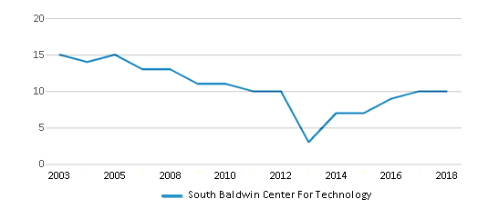 This chart display the total teachers of South Baldwin Center For Technology by year, with the latest 2017-18 school year data.
