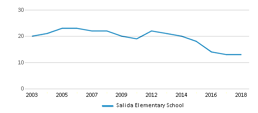 This chart display the total teachers of Salida Elementary School by year, with the latest 2017-18 school year data.
