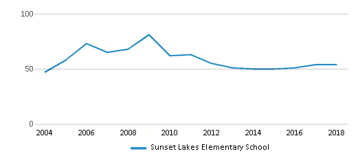 This chart display the total teachers of Sunset Lakes Elementary School by year, with the latest 2017-18 school year data.