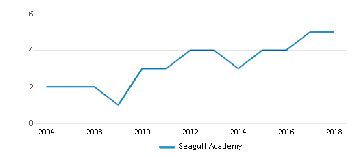 This chart display the total teachers of Seagull Academy by year, with the latest 2017-18 school year data.