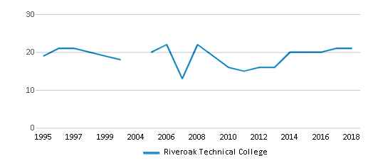 This chart display the total teachers of Riveroak Technical College by year, with the latest 2017-18 school year data.