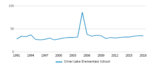 This chart display the total teachers of Silver Lake Elementary School by year, with the latest 2017-18 school year data.
