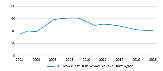 This chart display the total teachers of Sullivan West High School At Lake Huntington by year, with the latest 2017-18 school year data.