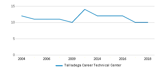 This chart display the total teachers of Talladega Career Technical Center by year, with the latest 2017-18 school year data.