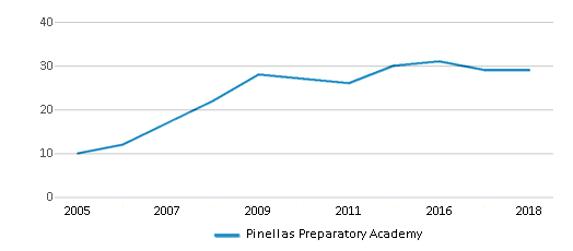 This chart display the total teachers of Pinellas Preparatory Academy by year, with the latest 2017-18 school year data.